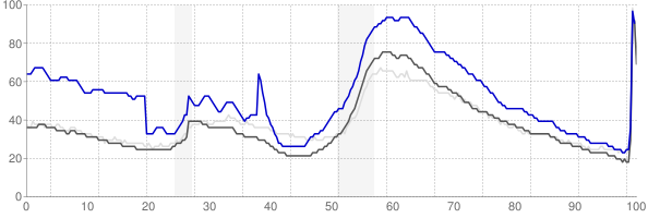 Sebastian, Florida monthly unemployment rate chart